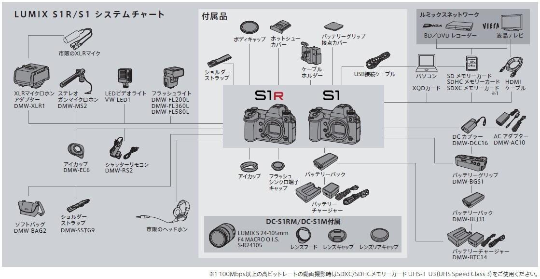 Panasonic LUMIX Sシリーズ システムチャート