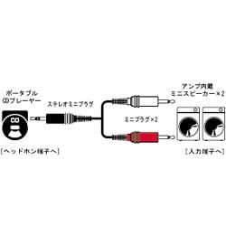 CN-206A スピーカーコード [ステレオミニプラグ-ミニプラグ×2 1.5m]