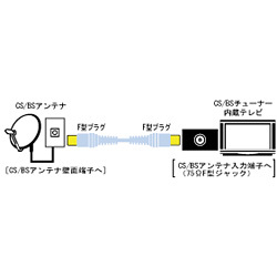 VX-CSL150 CS/BSアンテナコード 5m
