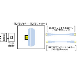 VZ-CS20 SC/BSアンテナコネクター 分波用