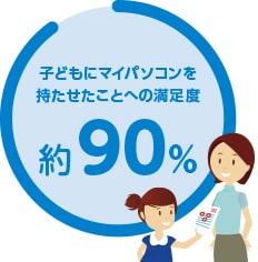 子どもにパソコンを持たせたことへの満足度 約90%